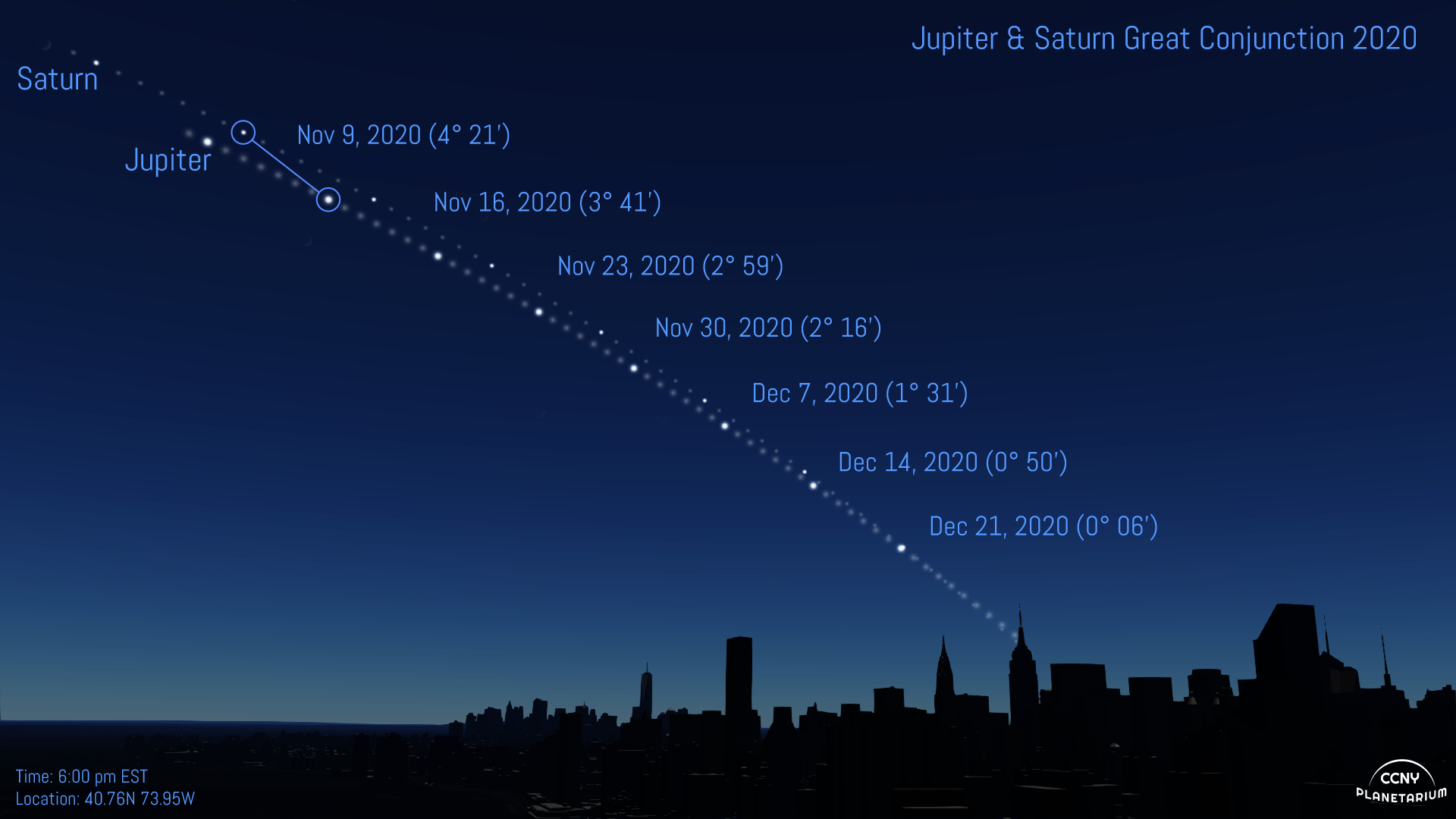 The Great Conjunction Pictures 2020